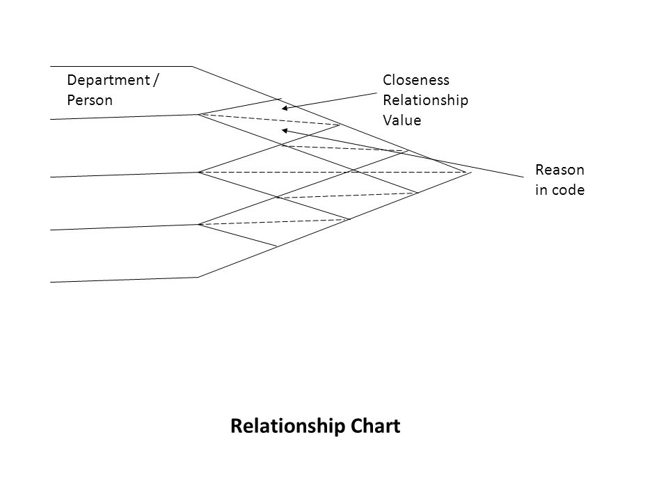 Relationship Chart Department / Person Closeness Relationship Value