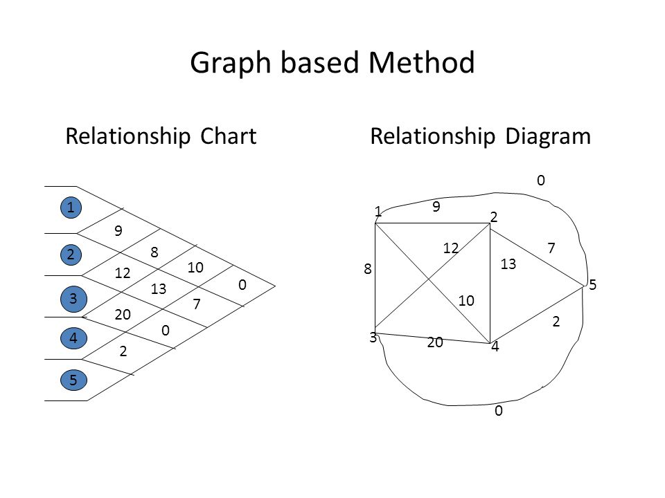 Graph based Method Relationship Chart Relationship Diagram