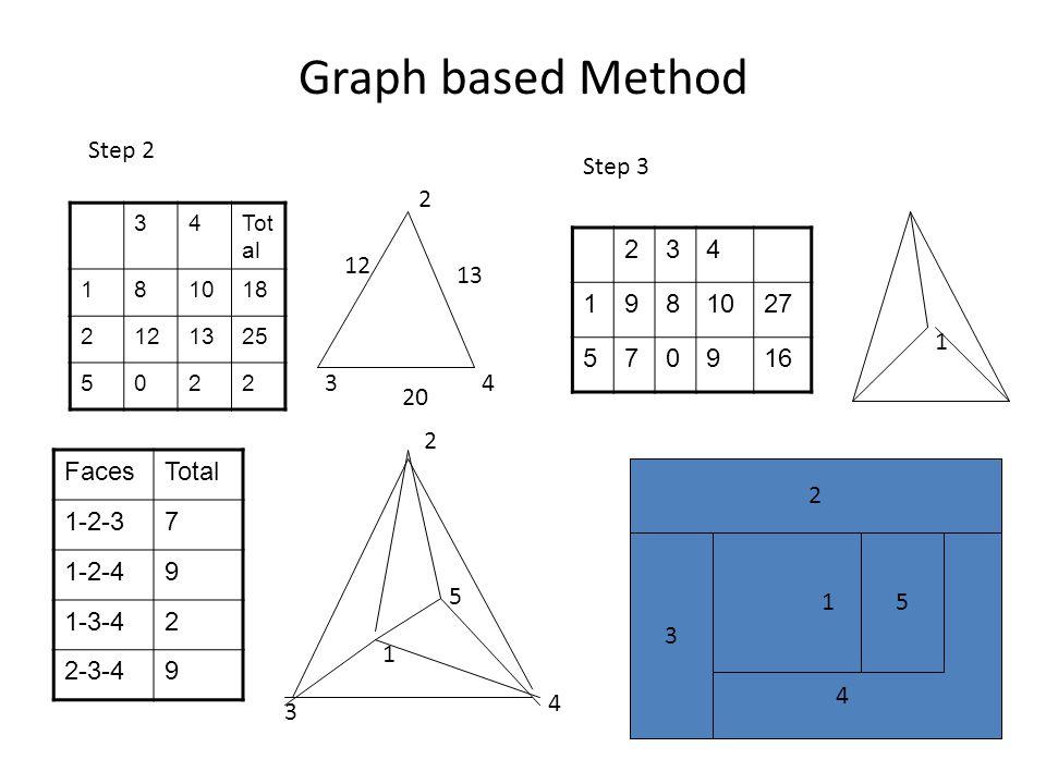 Graph based Method Step 2 Step 3 2 2 3 4 1 9 8 10 27 5 7 16 12 13 1 3