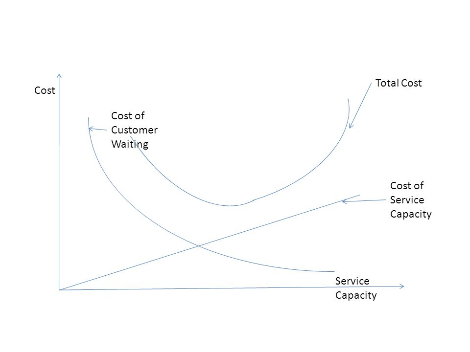 Total Cost Cost Cost of Customer Waiting Cost of Service Capacity Service Capacity