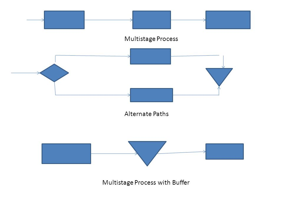 Multistage Process Alternate Paths Multistage Process with Buffer