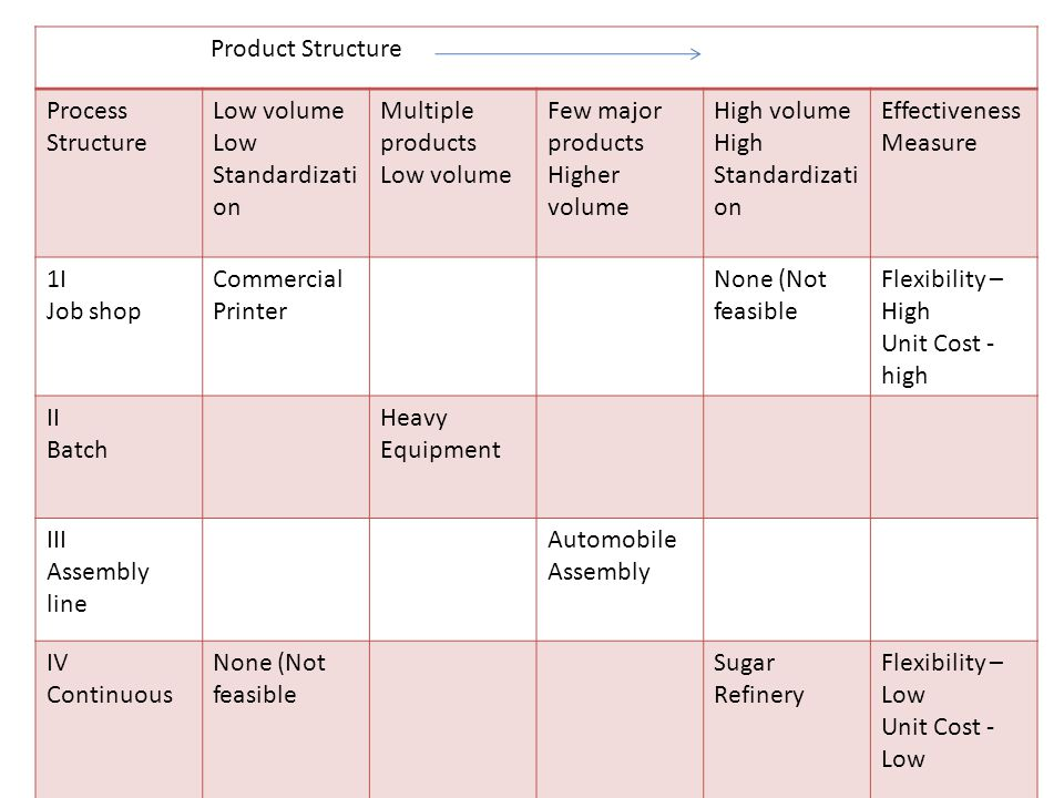 Product Structure Process Structure. Low volume. Low Standardization. Multiple products. Few major products.