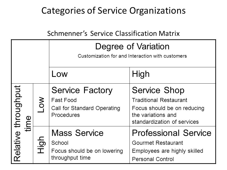 Categories of Service Organizations Schmenner's Service Classification Matrix