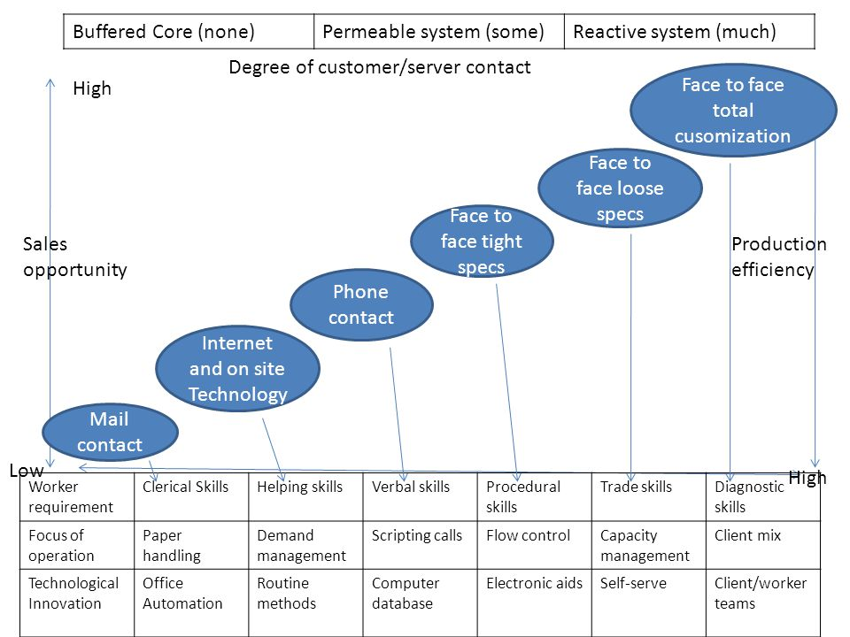 Permeable system (some) Reactive system (much)