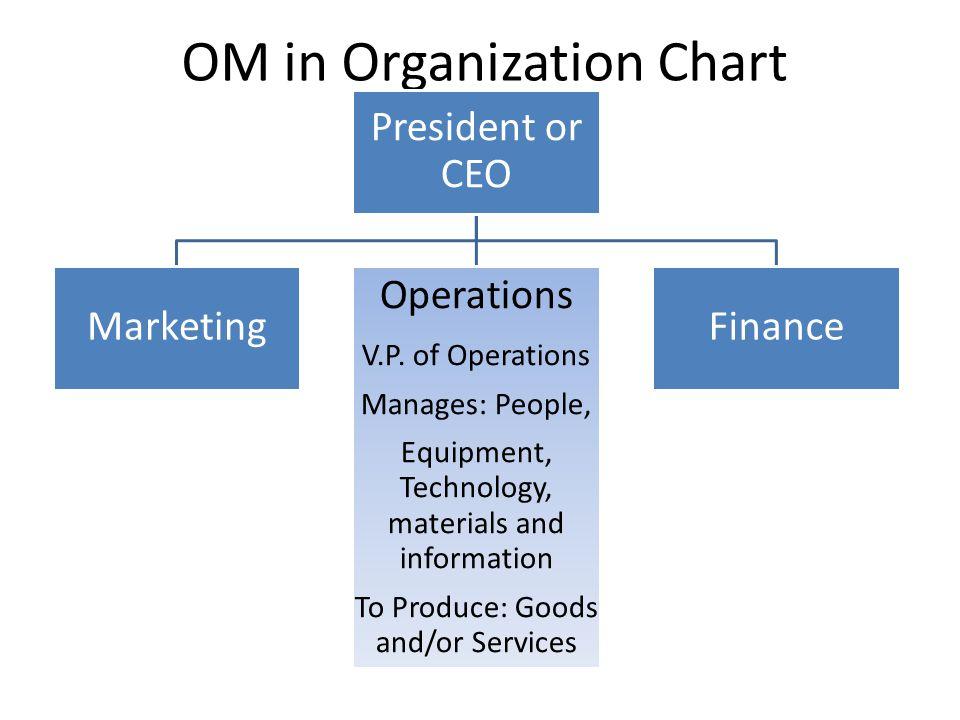 OM in Organization Chart