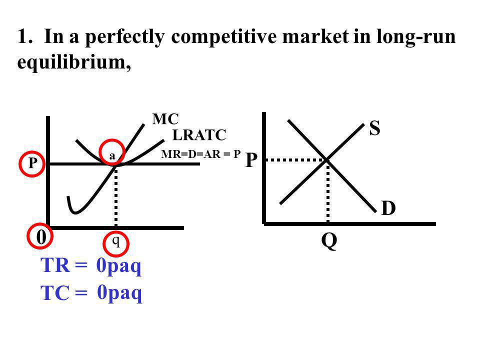 1. In a perfectly competitive market in long-run equilibrium,