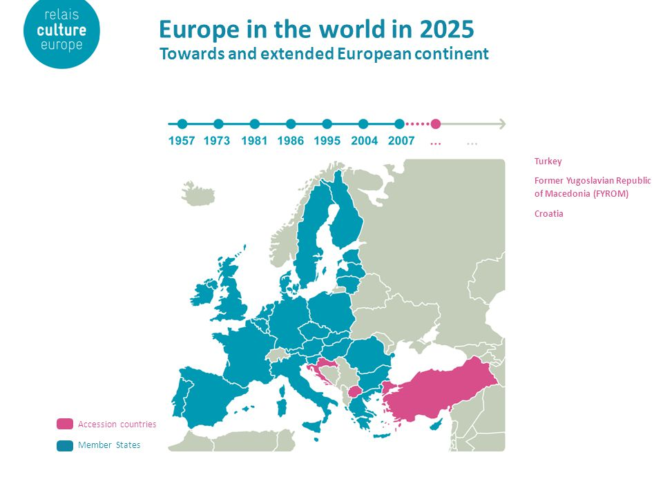 Europe in the world in 2025 Towards and extended European continent