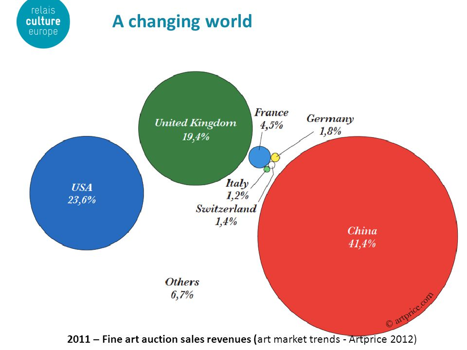 A changing world 2011 – Fine art auction sales revenues (art market trends - Artprice 2012)