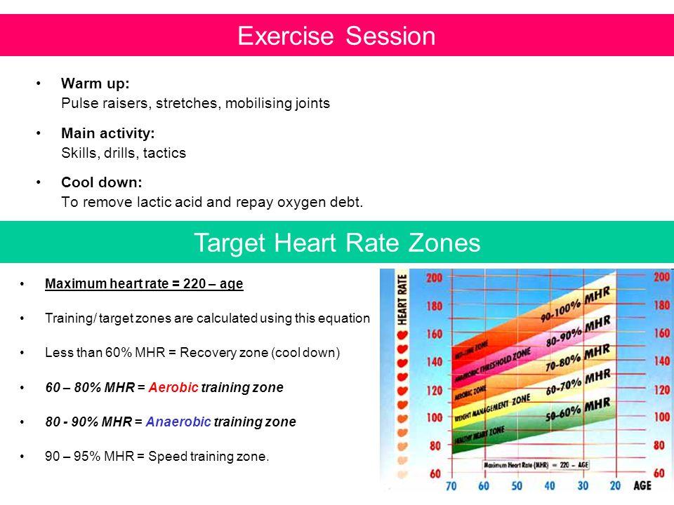 Target Heart Rate Zones