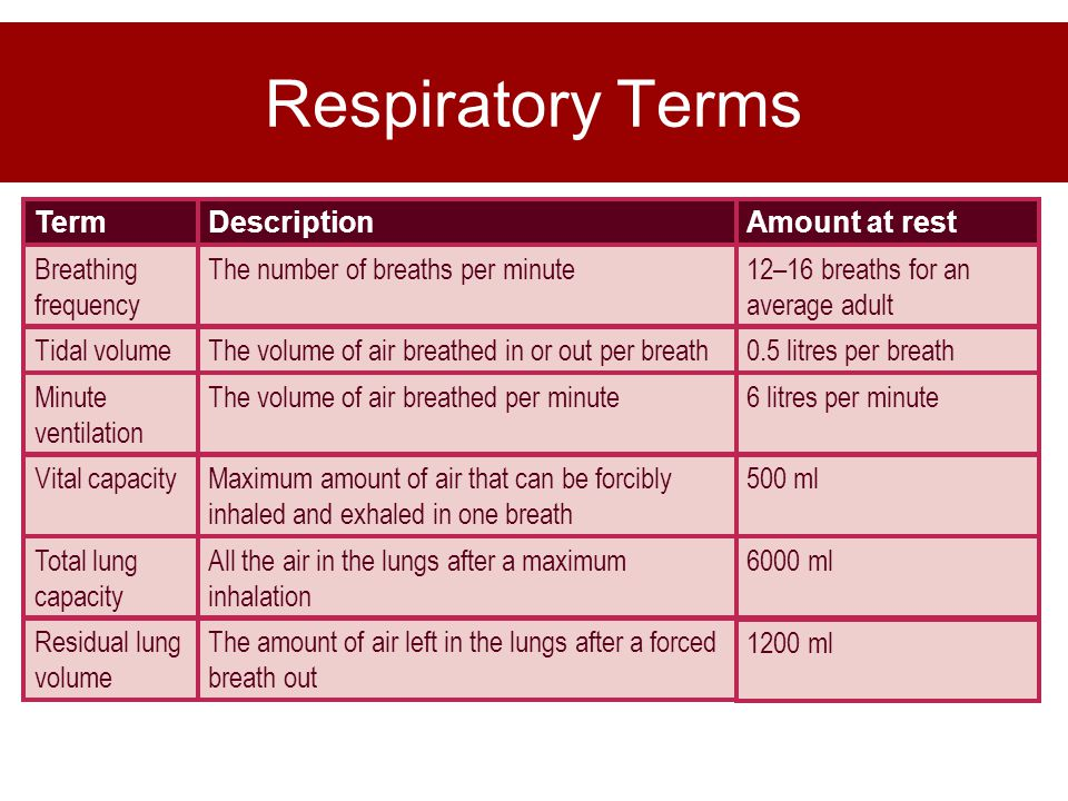 Respiratory Terms 1200 ml. The amount of air left in the lungs after a forced breath out. Residual lung volume.