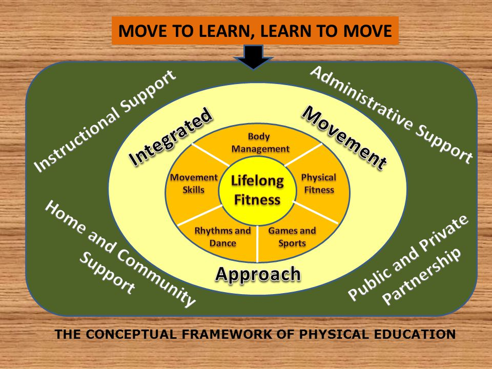 Integrated Movement Approach