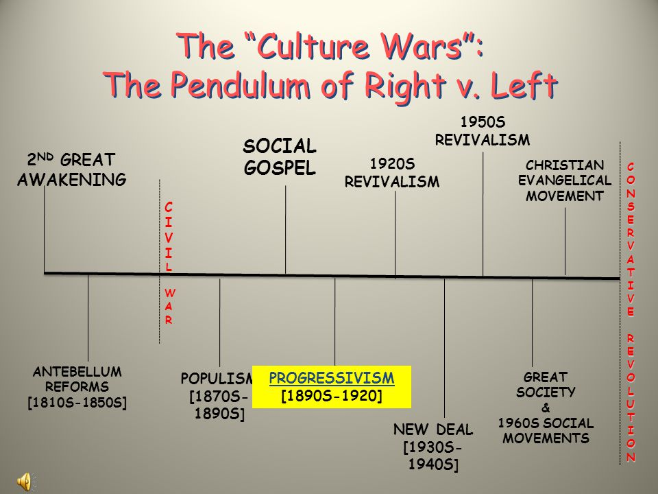 The Culture Wars : The Pendulum of Right v. Left