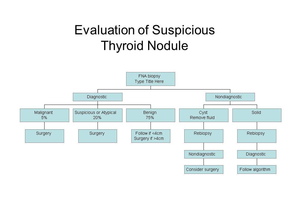 Evaluation of Suspicious Thyroid Nodule