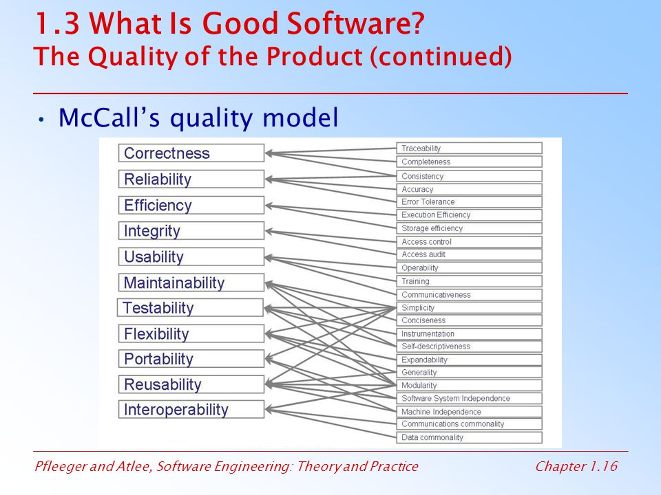 1.3 What Is Good Software The Quality of the Product (continued)