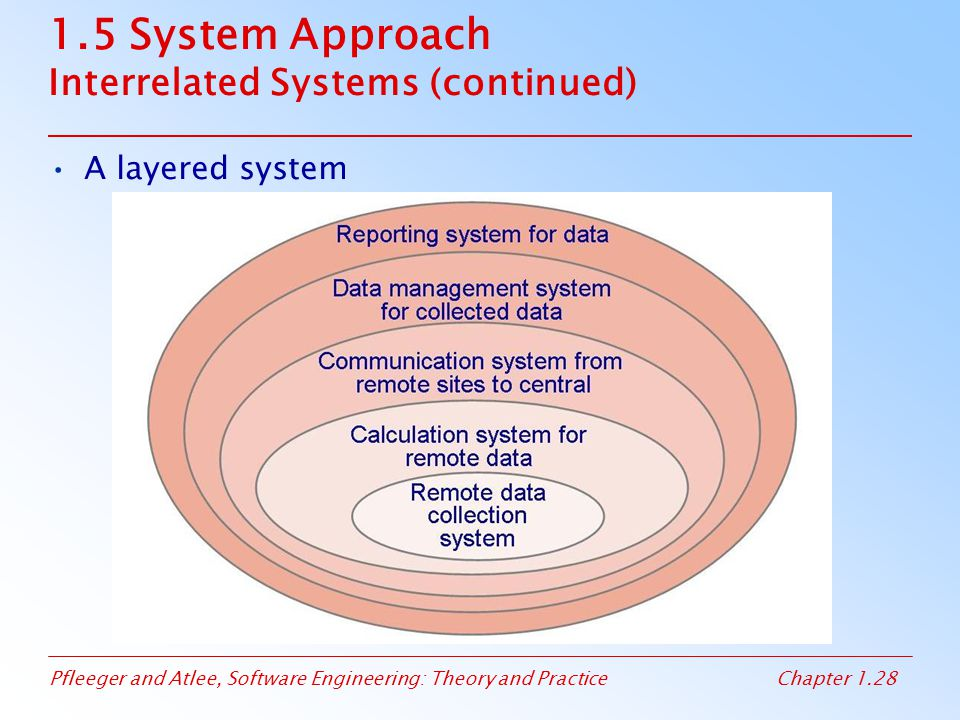 1.5 System Approach Interrelated Systems (continued)