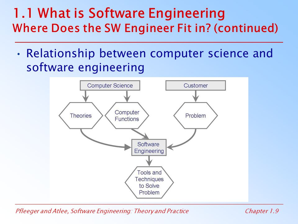 1. 1 What is Software Engineering Where Does the SW Engineer Fit in