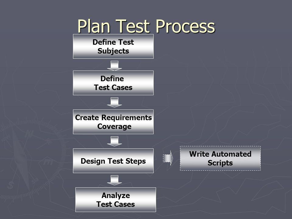 Plan Test Process Define Test Subjects Define Test Cases