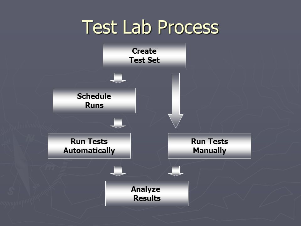 Test Lab Process Create Test Set Schedule Runs Run Tests Automatically