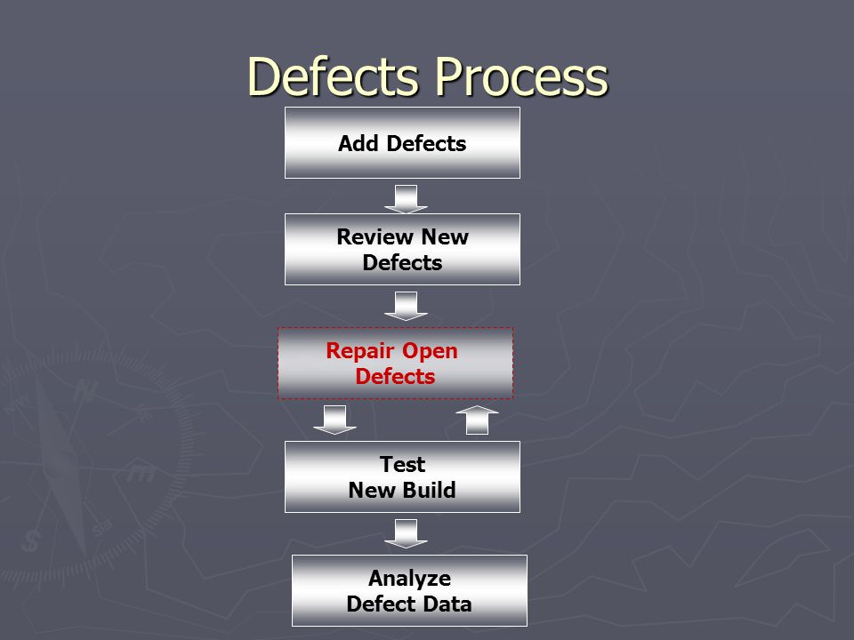Defects Process Add Defects Review New Defects Repair Open Defects