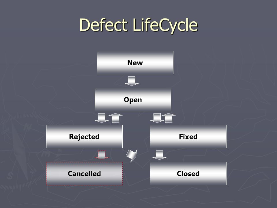 Defect LifeCycle New Open Rejected Fixed Cancelled Closed