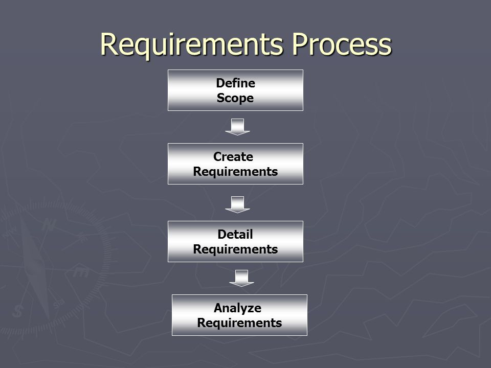 Requirements Process Define Scope Create Requirements Detail
