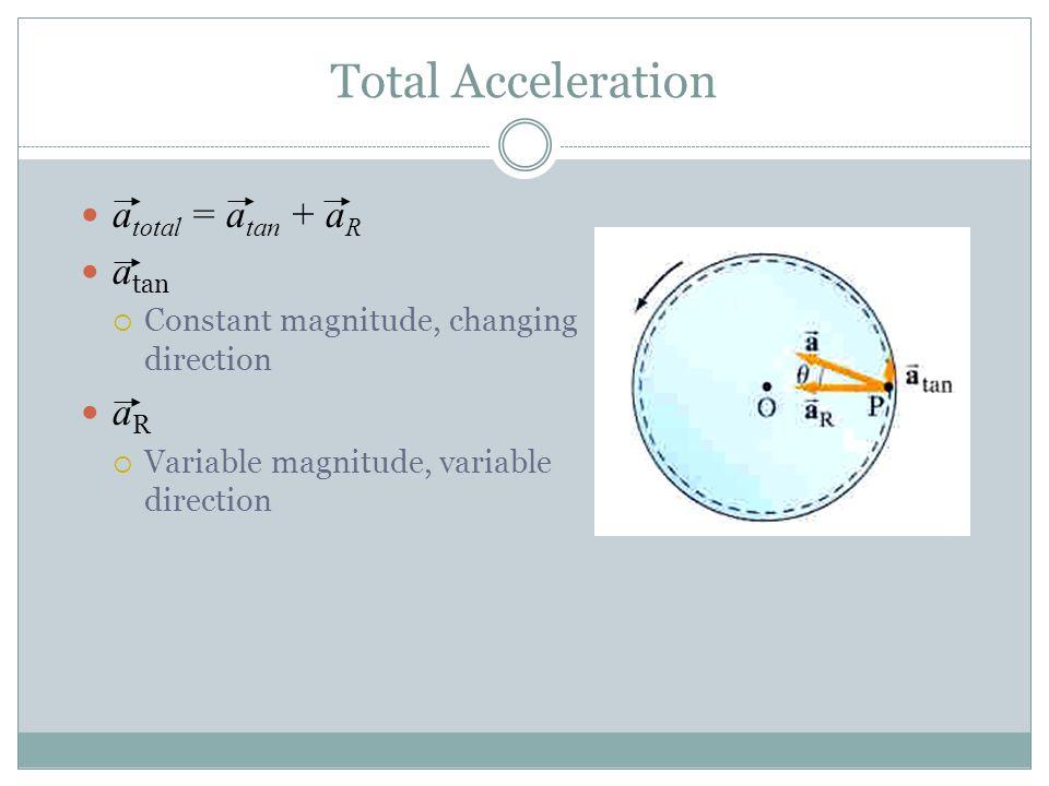 Total Acceleration atotal = atan + aR atan aR