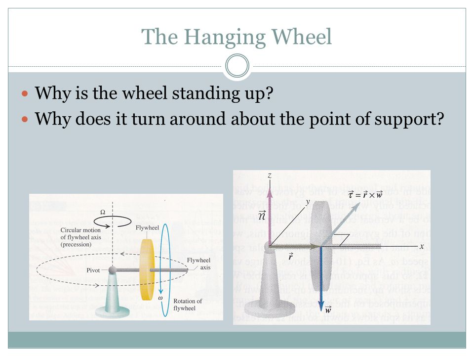 The Hanging Wheel Why is the wheel standing up