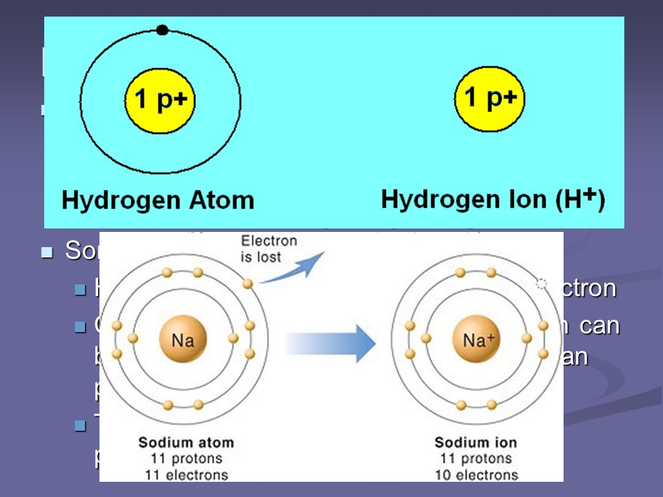 Ion Review An ion is an atom that gains or loses electrons giving it an overall positive or negative charge.