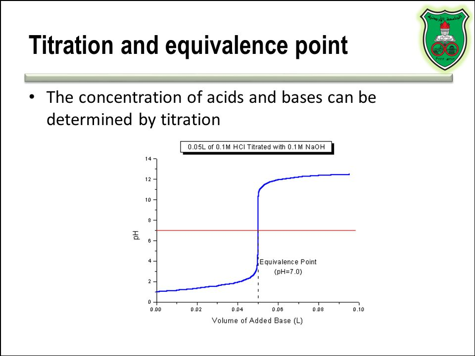 Titration and equivalence point