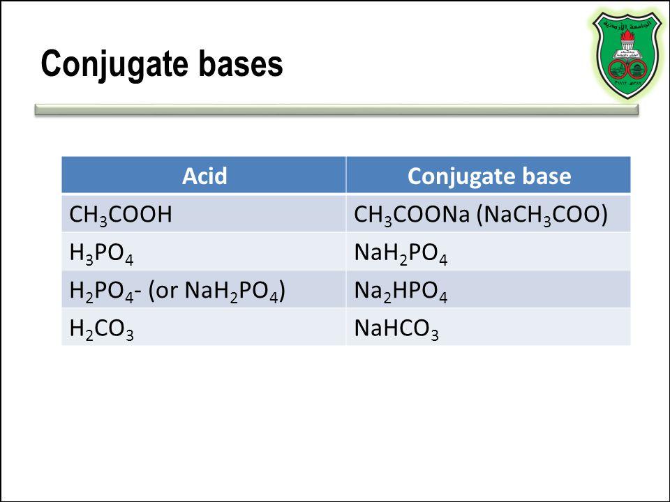 Conjugate bases Acid Conjugate base CH3COOH CH3COONa (NaCH3COO) H3PO4