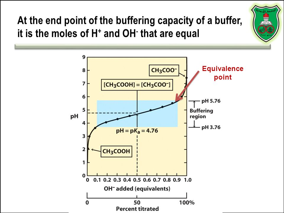 At the end point of the buffering capacity of a buffer, it is the moles of H+ and OH- that are equal