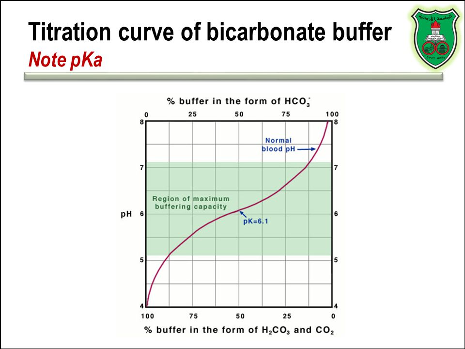 Titration curve of bicarbonate buffer Note pKa