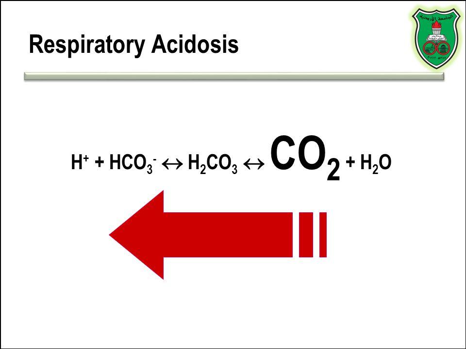 Respiratory Acidosis H+ + HCO3-  H2CO3  CO2 + H2O