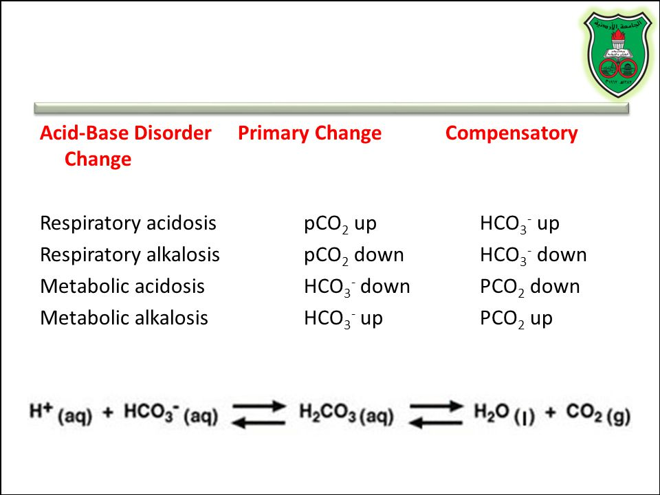 Acid-Base Disorder Primary Change Compensatory Change Respiratory acidosis pCO2 up HCO3- up Respiratory alkalosis pCO2 down HCO3- down Metabolic acidosis HCO3- down PCO2 down Metabolic alkalosis HCO3- up PCO2 up