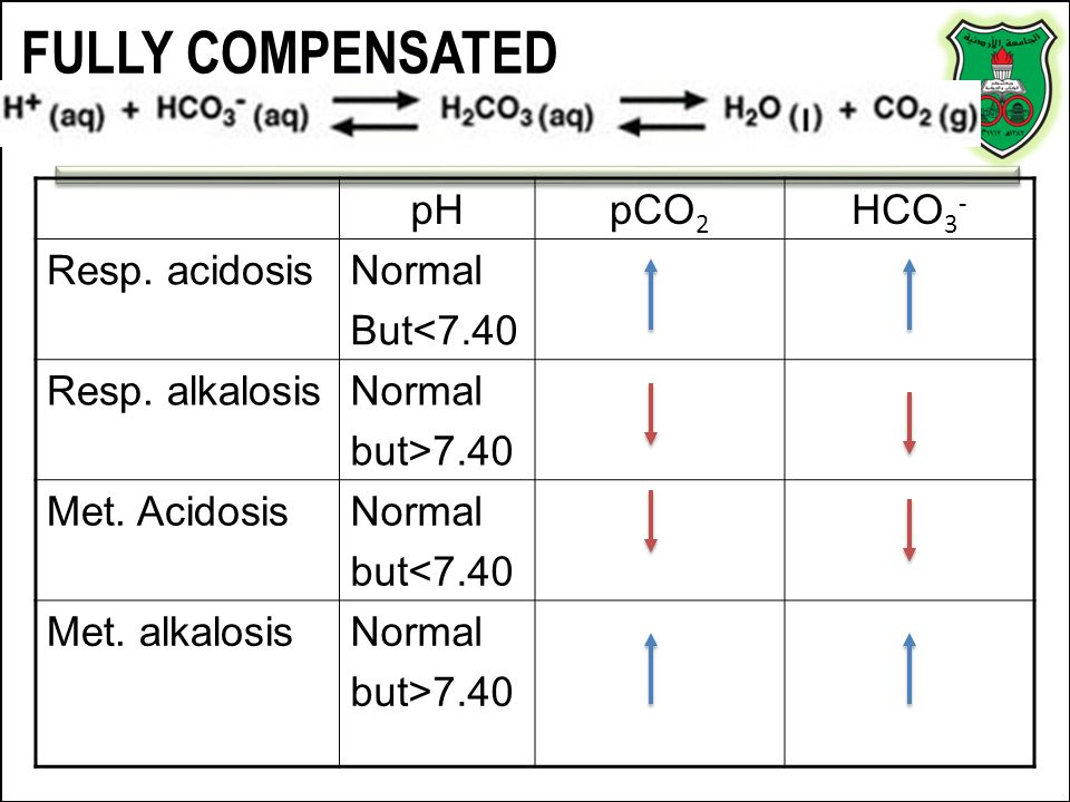 FULLY COMPENSATED pH pCO2 HCO3- Resp. acidosis Normal But<7.40