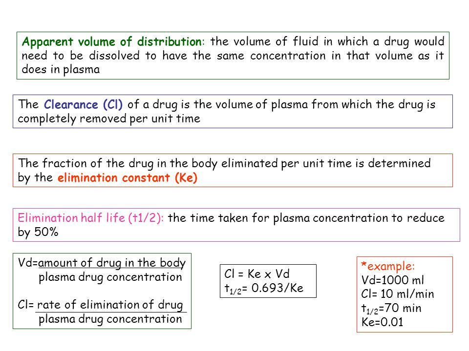 Apparent volume of distribution: the volume of fluid in which a drug would need to be dissolved to have the same concentration in that volume as it does in plasma