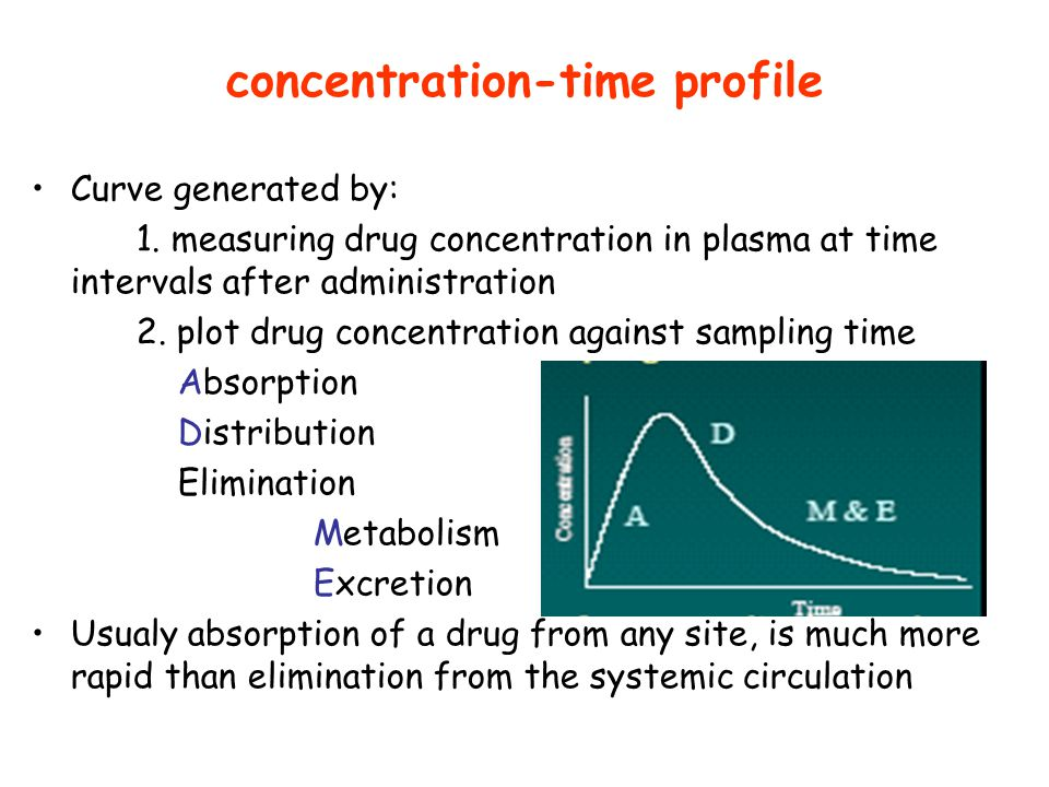 concentration-time profile