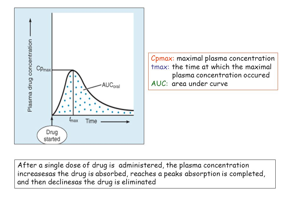 Cpmax: maximal plasma concentration