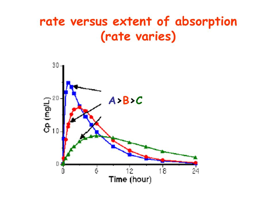 rate versus extent of absorption (rate varies)