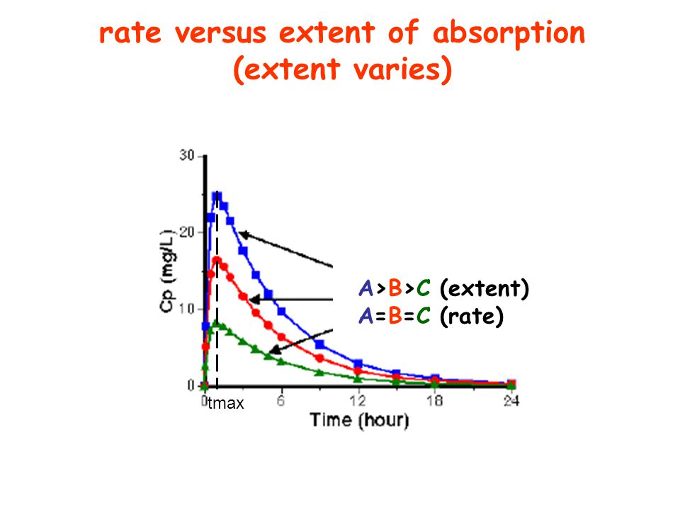 rate versus extent of absorption (extent varies)