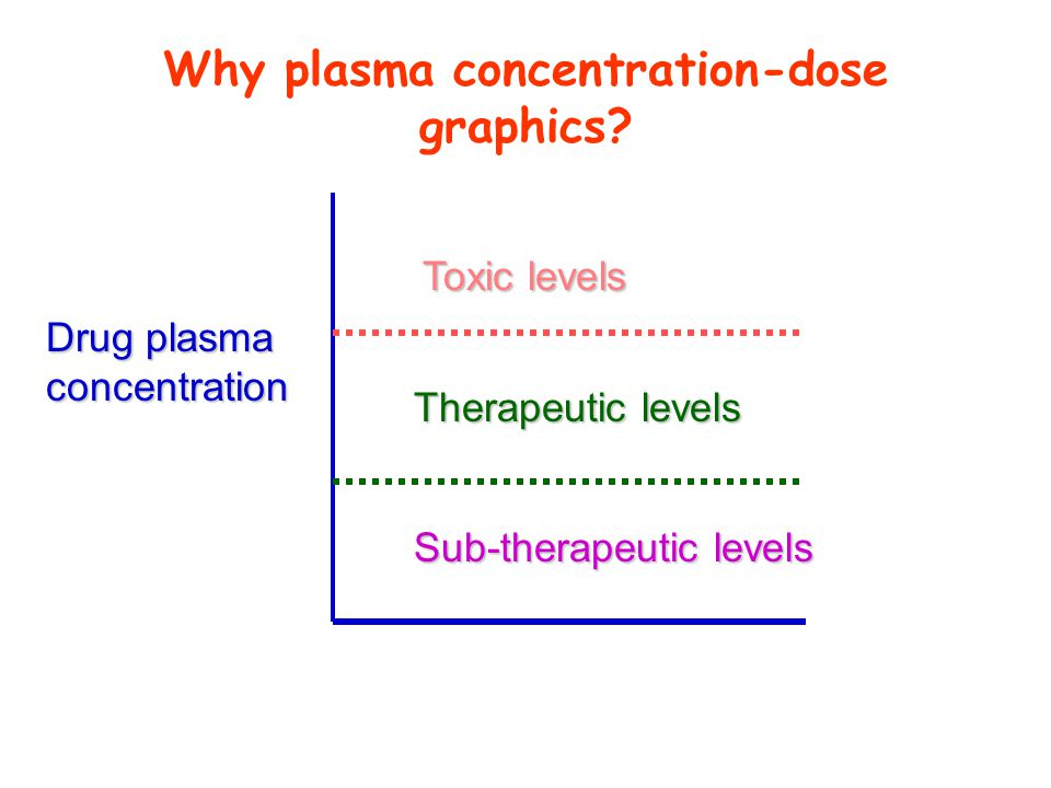 Why plasma concentration-dose graphics