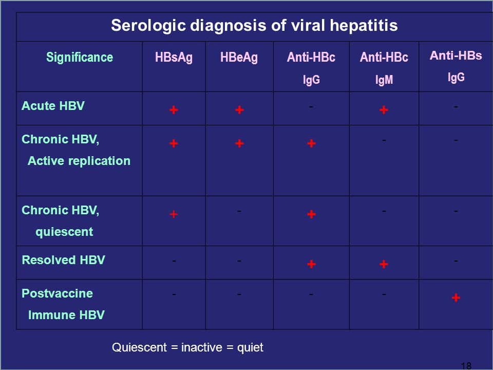 Serologic diagnosis of viral hepatitis