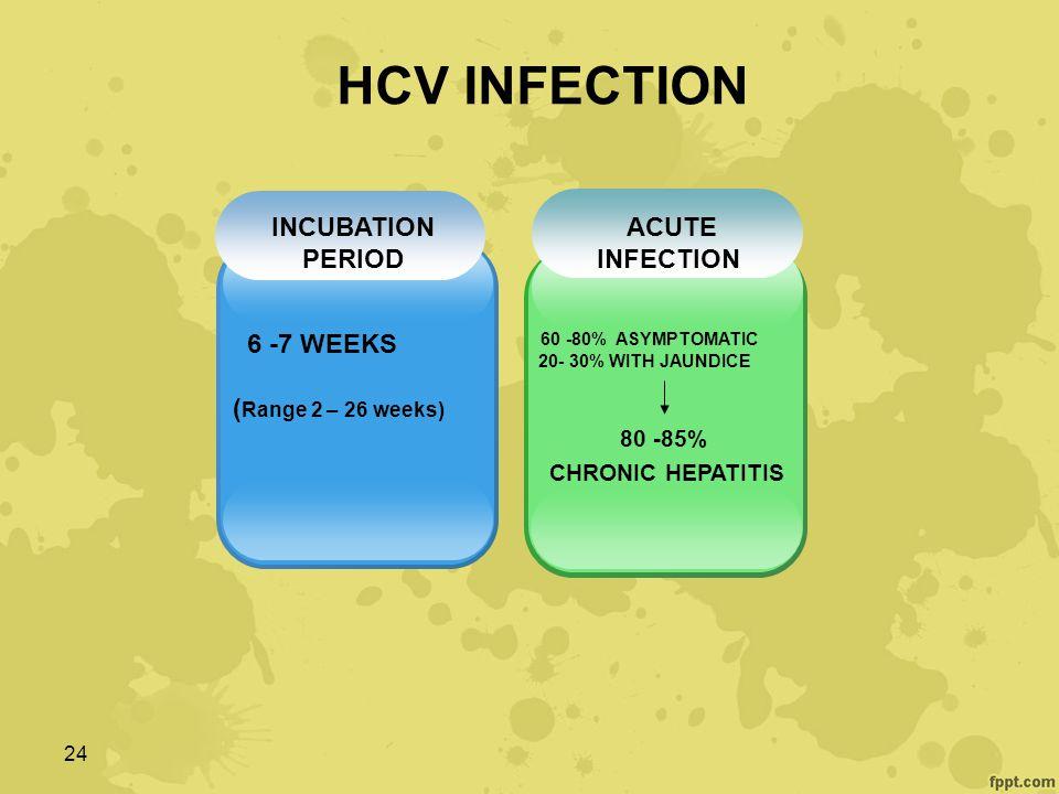 HCV INFECTION 1 2 6 -7 WEEKS (Range 2 – 26 weeks) INCUBATION PERIOD