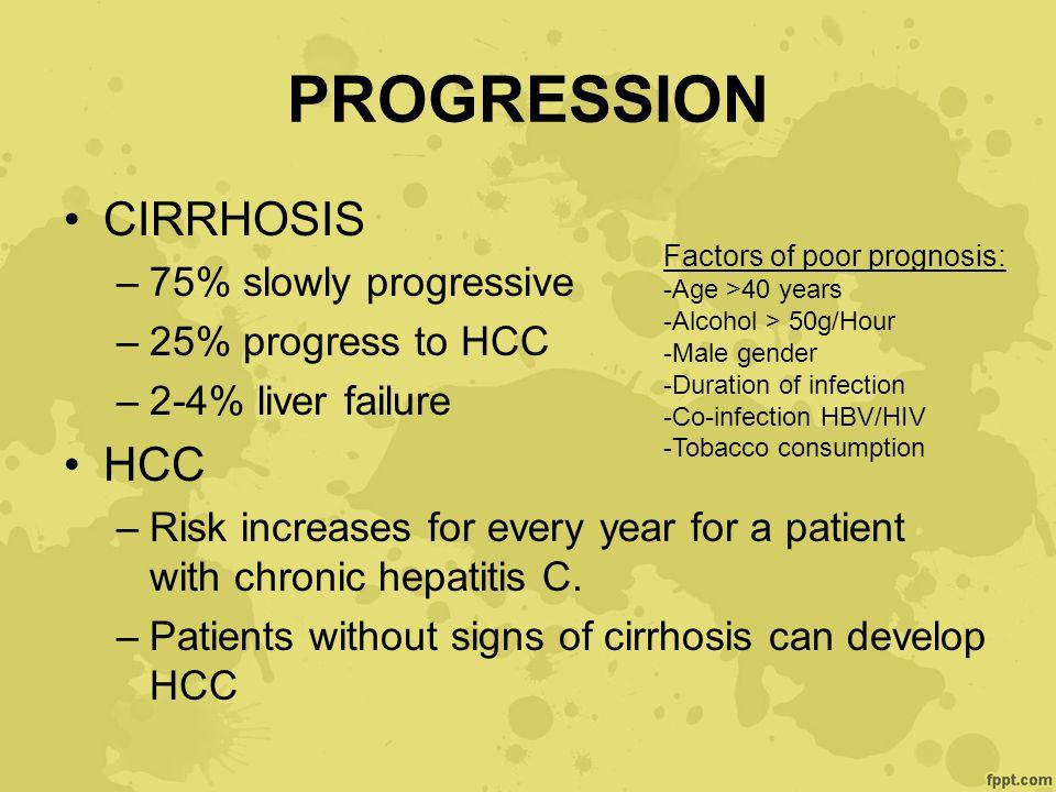 PROGRESSION CIRRHOSIS HCC 75% slowly progressive 25% progress to HCC