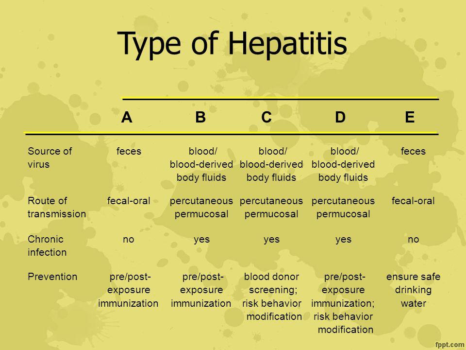 Type of Hepatitis A B C D E Source of feces blood/ blood/ blood/ feces