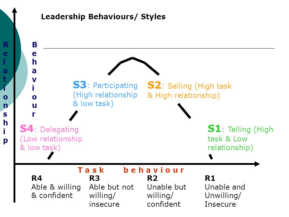 S1: Telling (High task & Low relationship)