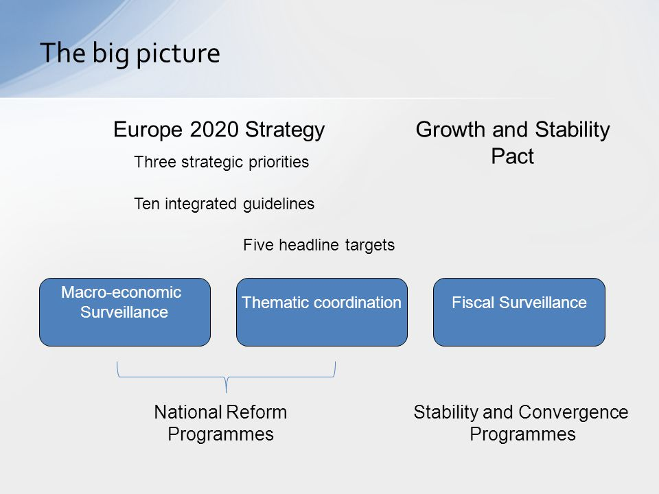 The big picture Europe 2020 Strategy Growth and Stability Pact
