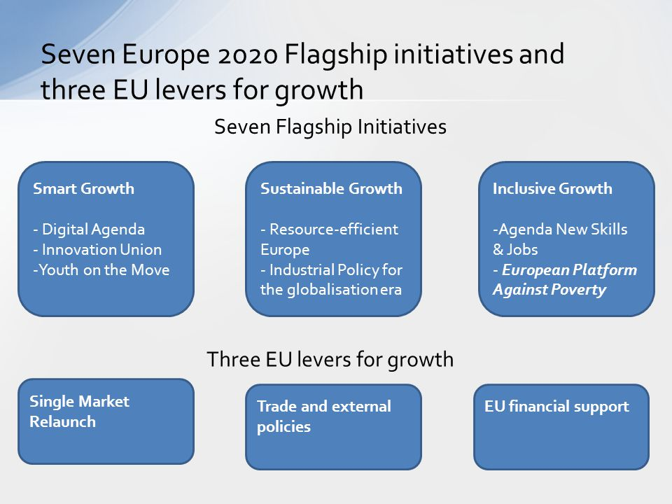 Seven Europe 2020 Flagship initiatives and three EU levers for growth