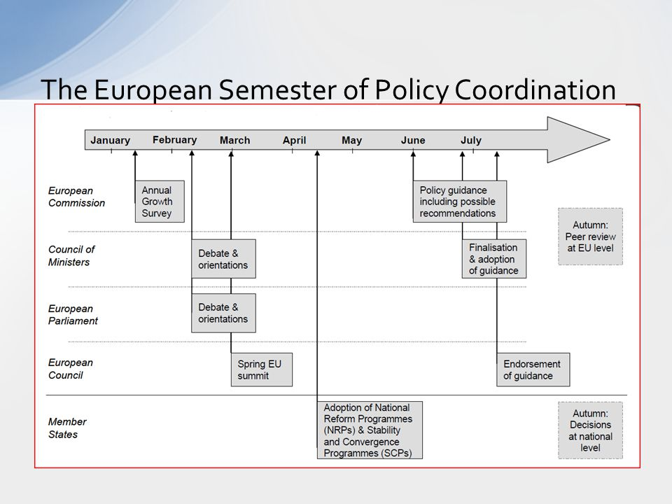 The European Semester of Policy Coordination