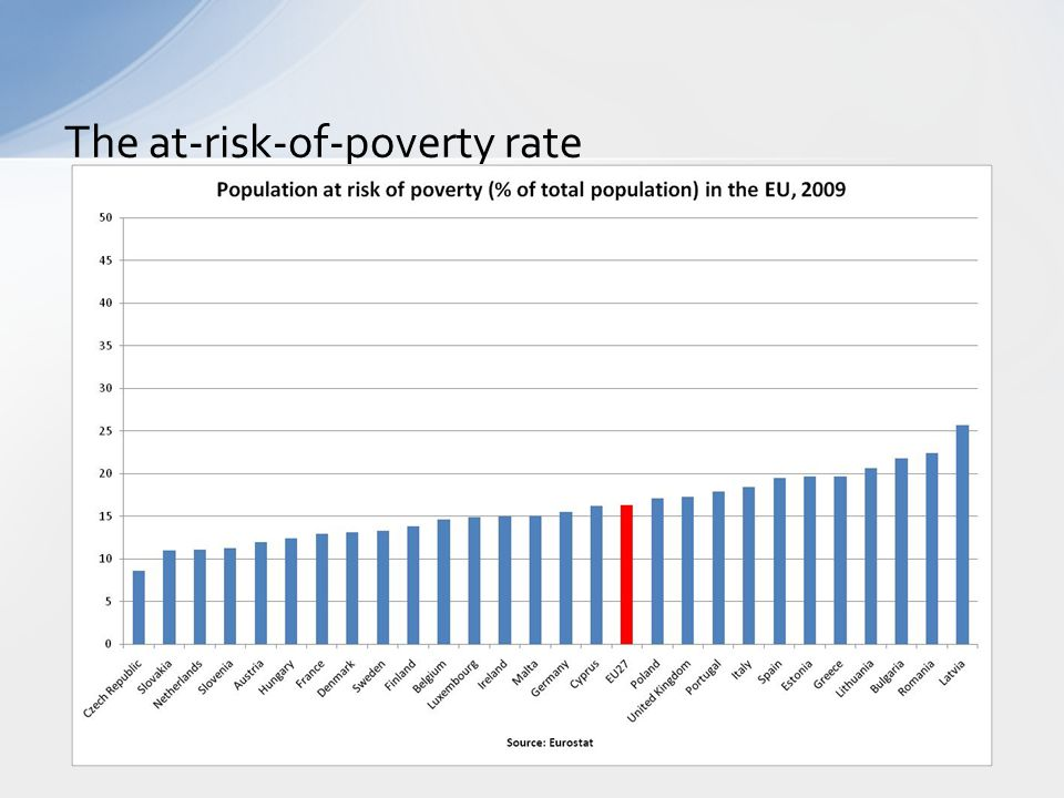 The at-risk-of-poverty rate